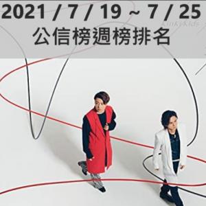 【公信榜】KinKi Kids連續43作奪冠 刷新自身紀錄【2021/7/19~7/25】