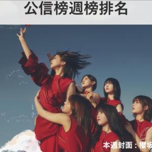 【公信榜】櫻坂46首週登場奪冠 再次更新自身紀錄!【2021/10/11~10/17】